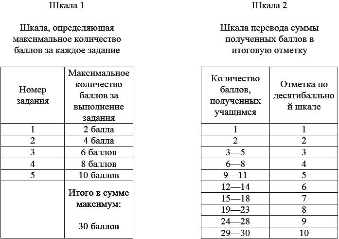 Нормы оценивания контрольных работ по математике 1606